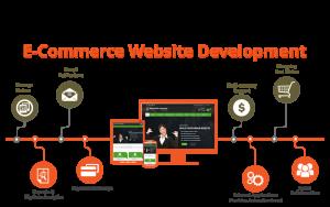 بهبود تجربه کاربری بازدید کنندگان وب سایت های تجارت الکترونیک