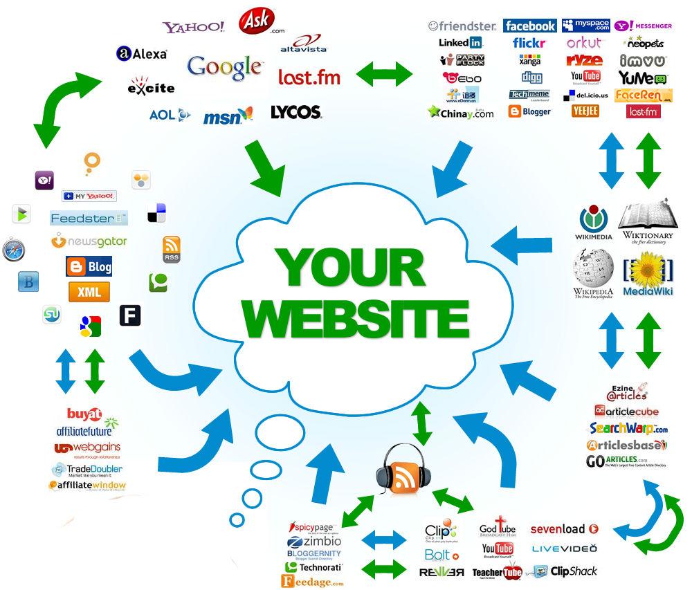 طراحی وب سایت چرا مهم است ؟