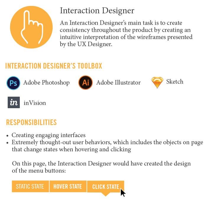 شناخت انواع مختلف طراحان وب